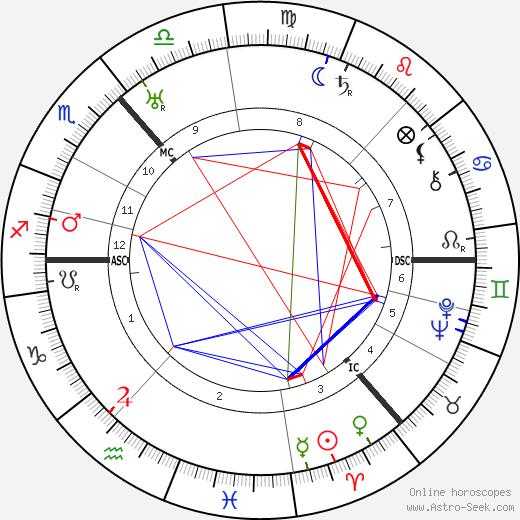 Jack Buchanan tema natale, oroscopo, Jack Buchanan oroscopi gratuiti, astrologia