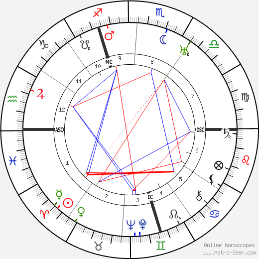 Jacques Carlu astro natal birth chart, Jacques Carlu horoscope, astrology