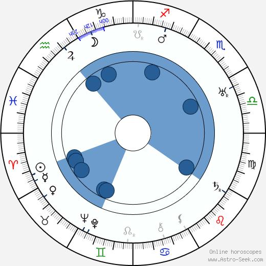 Jana Kovaříková wikipedia, horoscope, astrology, instagram