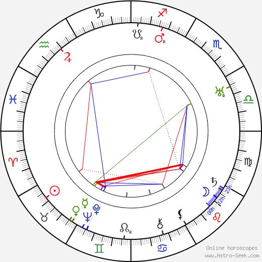 Pierre Stéphen astro natal birth chart, Pierre Stéphen horoscope, astrology
