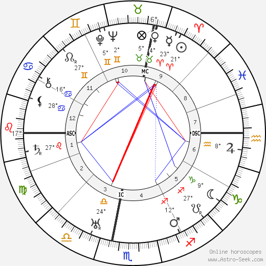 Rachele Mussolini birth chart, biography, wikipedia 2019, 2020