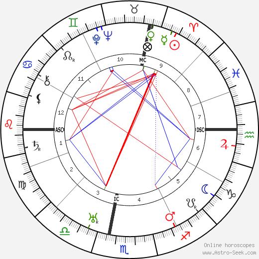 Ракеле Муссолини Rachele Mussolini день рождения гороскоп, Rachele Mussolini Натальная карта онлайн
