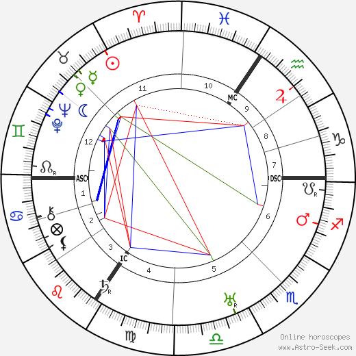 Walter Grotrian tema natale, oroscopo, Walter Grotrian oroscopi gratuiti, astrologia