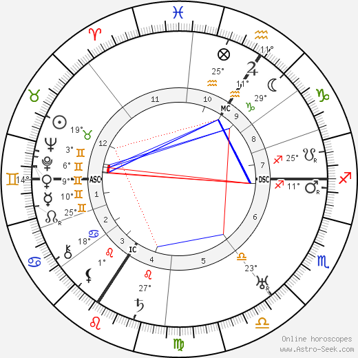 Alfred Jodl birth chart, biography, wikipedia 2019, 2020