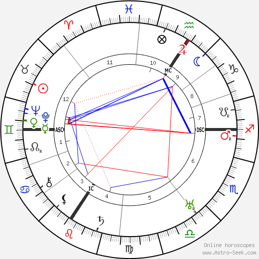 Alfred Jodl astro natal birth chart, Alfred Jodl horoscope, astrology