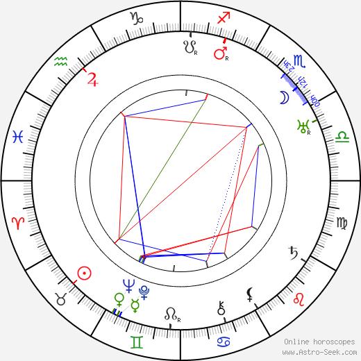 Bedřich Vrbský astro natal birth chart, Bedřich Vrbský horoscope, astrology