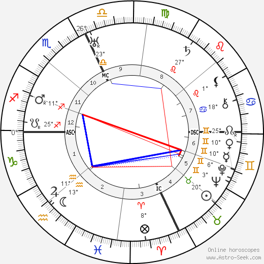 Clarence Brown birth chart, biography, wikipedia 2019, 2020