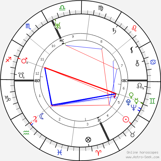 Clarence Brown astro natal birth chart, Clarence Brown horoscope, astrology