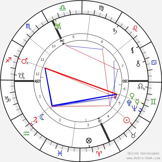 Кларенс Браун Clarence Brown день рождения гороскоп, Clarence Brown Натальная карта онлайн