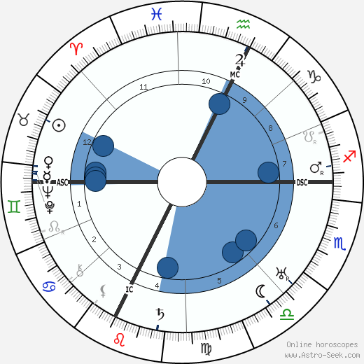 E. E. 'Doc' Smith wikipedia, horoscope, astrology, instagram