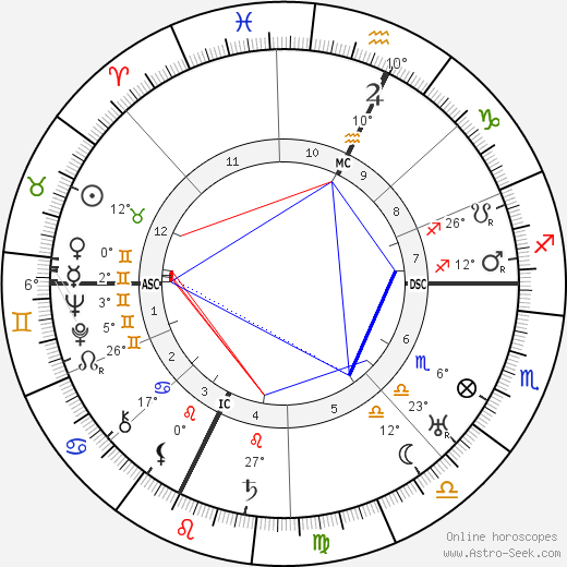 E. E. 'Doc' Smith birth chart, biography, wikipedia 2019, 2020