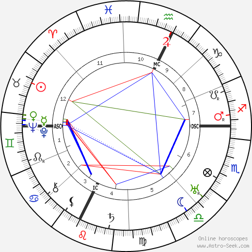 E. E. 'Doc' Smith astro natal birth chart, E. E. 'Doc' Smith horoscope, astrology