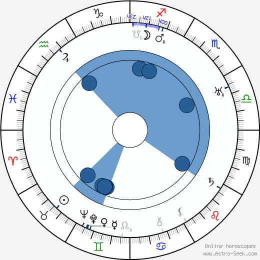 George Archainbaud wikipedia, horoscope, astrology, instagram
