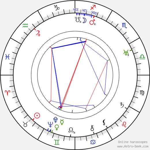 George Archainbaud birth chart, George Archainbaud astro natal horoscope, astrology