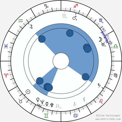 Harry Poppe wikipedia, horoscope, astrology, instagram