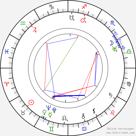 Harry Poppe tema natale, oroscopo, Harry Poppe oroscopi gratuiti, astrologia