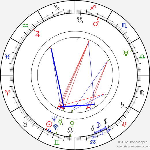 Herbert Marshall birth chart, Herbert Marshall astro natal horoscope, astrology