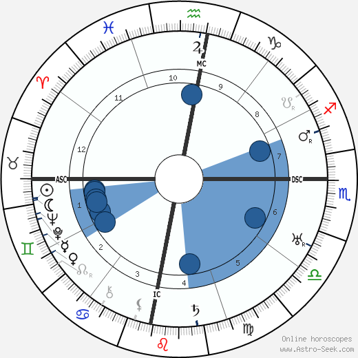Ho Chi Minh wikipedia, horoscope, astrology, instagram