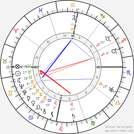 Ho Chi Minh birth chart, biography, wikipedia 2019, 2020