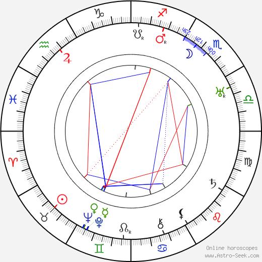 Josefa Pechlátová astro natal birth chart, Josefa Pechlátová horoscope, astrology
