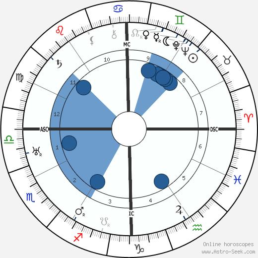 Mário de Sá-Carneiro wikipedia, horoscope, astrology, instagram