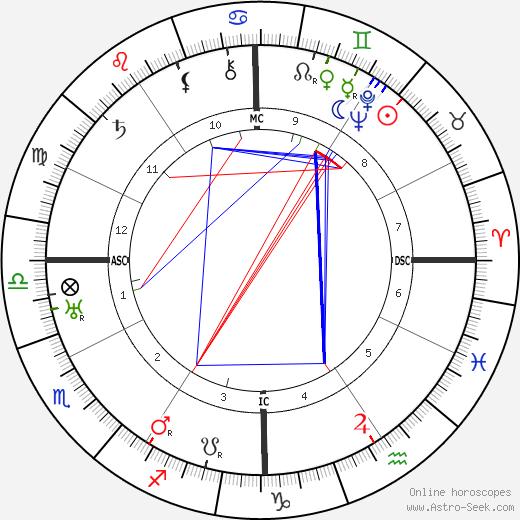 Мариу де Са-Карнейру Mário de Sá-Carneiro день рождения гороскоп, Mário de Sá-Carneiro Натальная карта онлайн