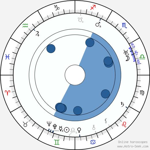 Paul Czinner wikipedia, horoscope, astrology, instagram