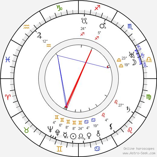 Paul Czinner birth chart, biography, wikipedia 2019, 2020