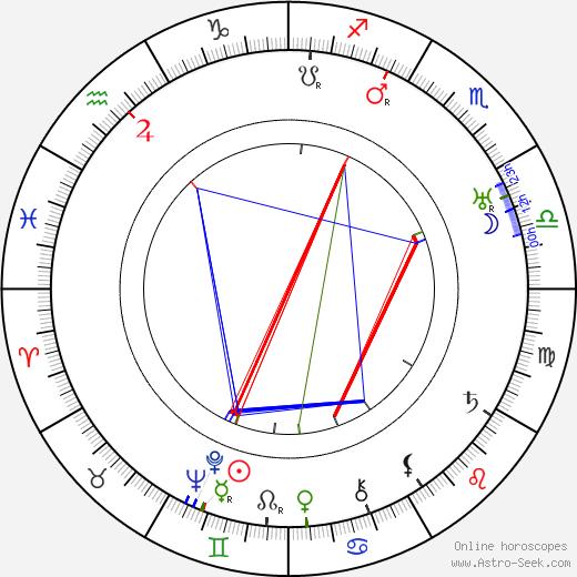 Paul Czinner astro natal birth chart, Paul Czinner horoscope, astrology