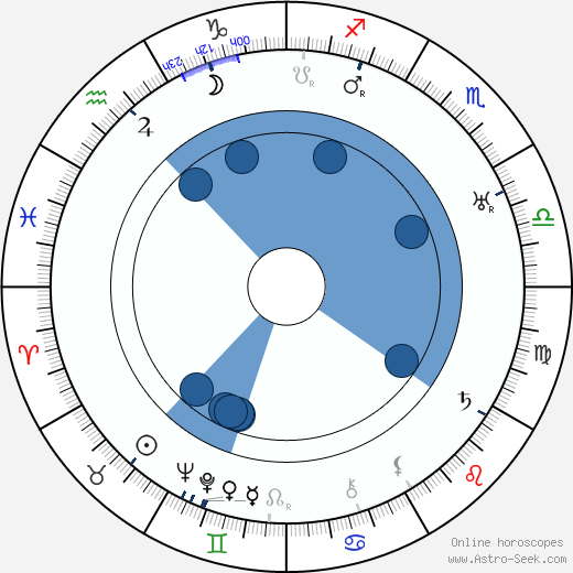 Paul Rochin wikipedia, horoscope, astrology, instagram