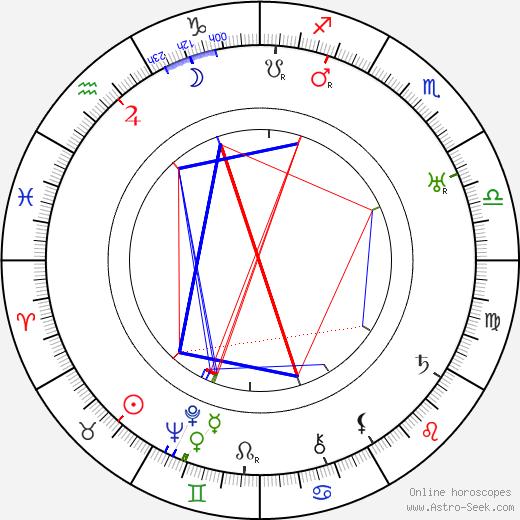 Paul Rochin birth chart, Paul Rochin astro natal horoscope, astrology