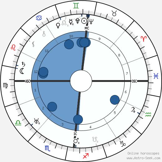 Vivian Robson wikipedia, horoscope, astrology, instagram