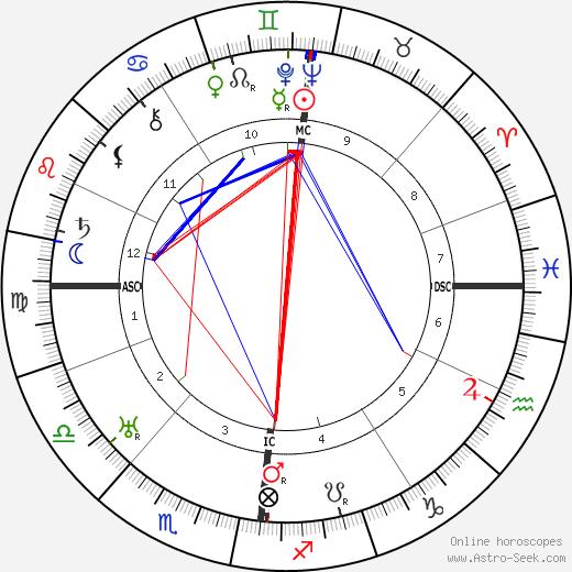 Vivian Robson tema natale, oroscopo, Vivian Robson oroscopi gratuiti, astrologia