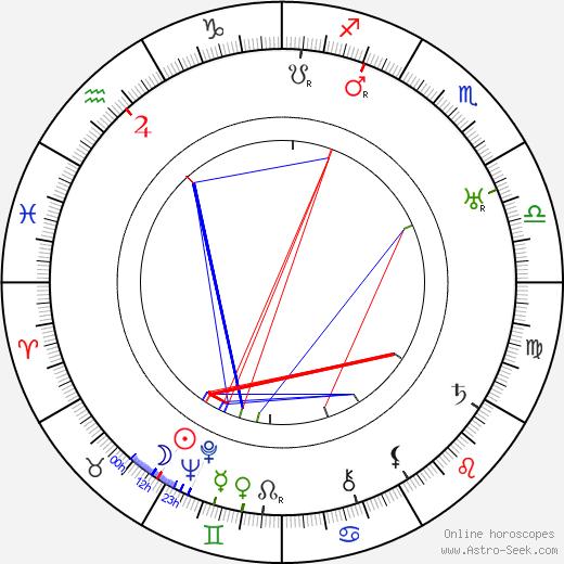 Ward Crane astro natal birth chart, Ward Crane horoscope, astrology