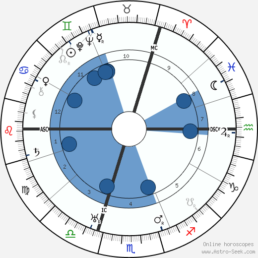 E. M. Delafield wikipedia, horoscope, astrology, instagram