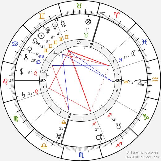 E. M. Delafield birth chart, biography, wikipedia 2019, 2020
