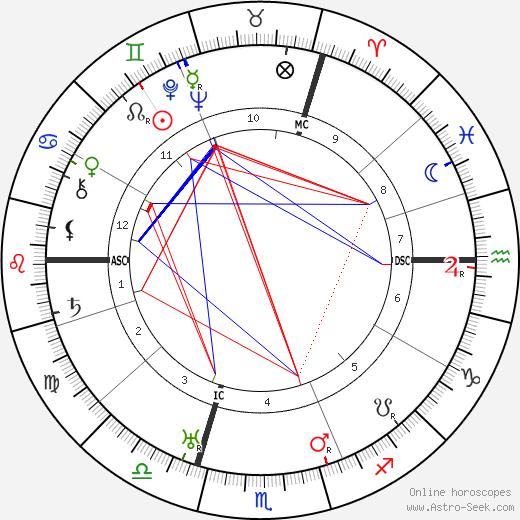 E. M. Delafield astro natal birth chart, E. M. Delafield horoscope, astrology