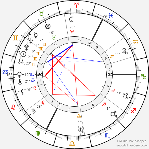 Egon Schiele birth chart, biography, wikipedia 2018, 2019