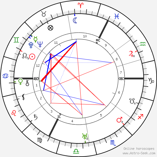 Egon Schiele astro natal birth chart, Egon Schiele horoscope, astrology