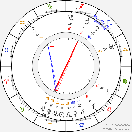 Frank Morgan birth chart, biography, wikipedia 2019, 2020