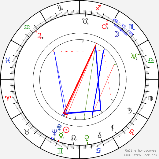 Frank Morgan birth chart, Frank Morgan astro natal horoscope, astrology