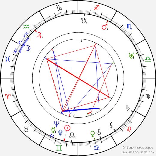 Friedrich Ettel astro natal birth chart, Friedrich Ettel horoscope, astrology
