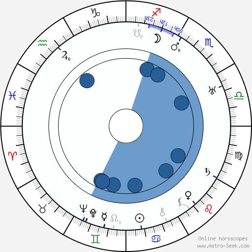 Gertrude McCoy wikipedia, horoscope, astrology, instagram
