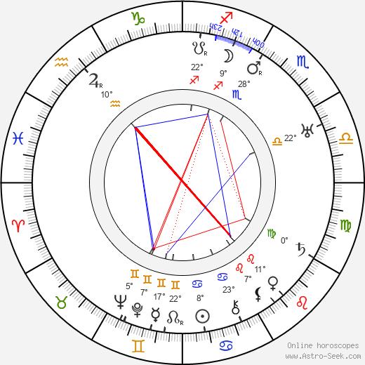 Gertrude McCoy birth chart, biography, wikipedia 2020, 2021