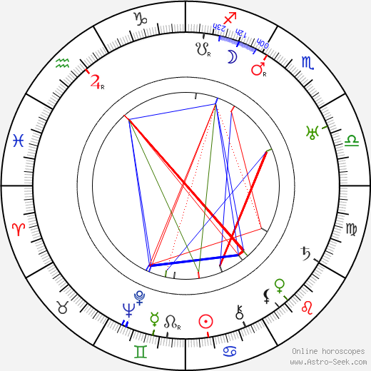 Gertrude McCoy birth chart, Gertrude McCoy astro natal horoscope, astrology