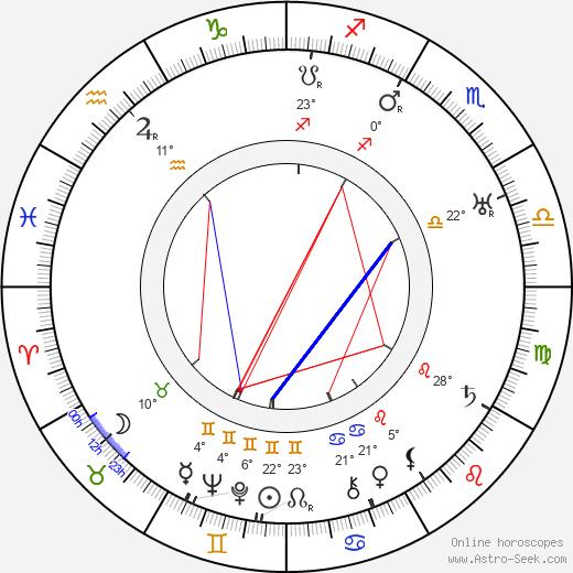 Harry Shannon birth chart, biography, wikipedia 2018, 2019