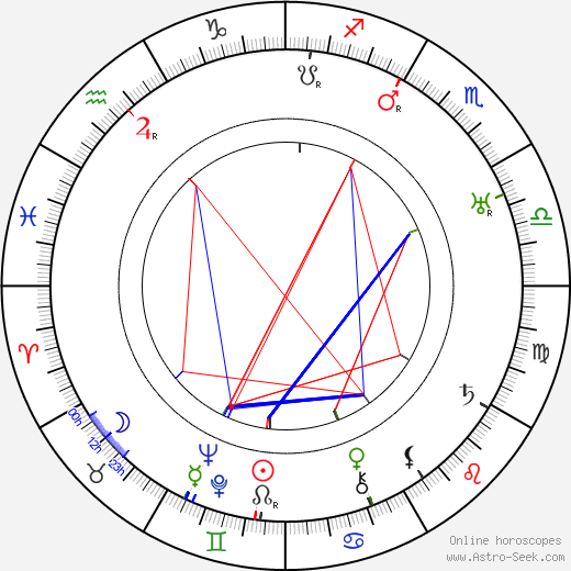 Harry Shannon astro natal birth chart, Harry Shannon horoscope, astrology