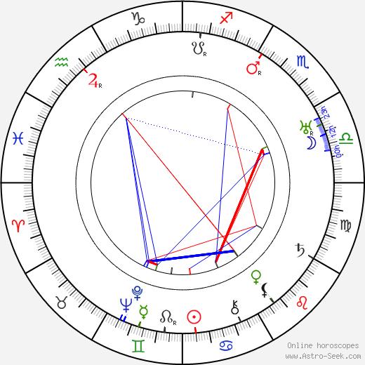 Jeanne Eagels astro natal birth chart, Jeanne Eagels horoscope, astrology