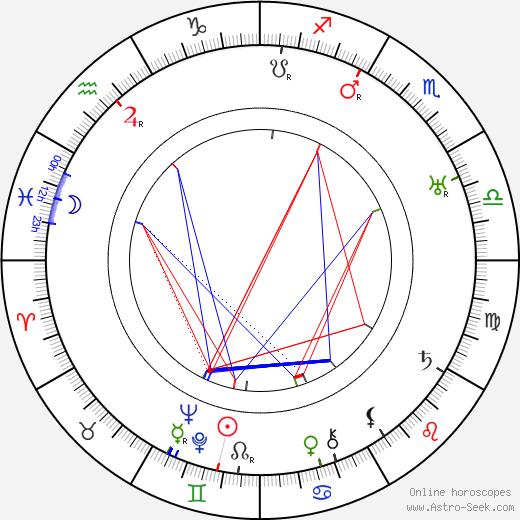 Лесли Бэнкс Leslie Banks день рождения гороскоп, Leslie Banks Натальная карта онлайн