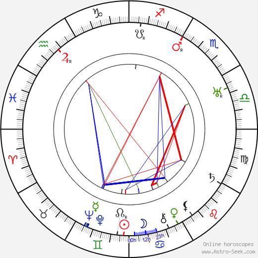 Maurice Schwartz astro natal birth chart, Maurice Schwartz horoscope, astrology